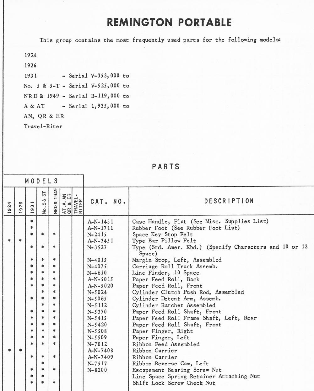 typewriter parts remington portable ames supply general catalog rh typewriterdatabase com Memento Database Manual Paradox Database Manual