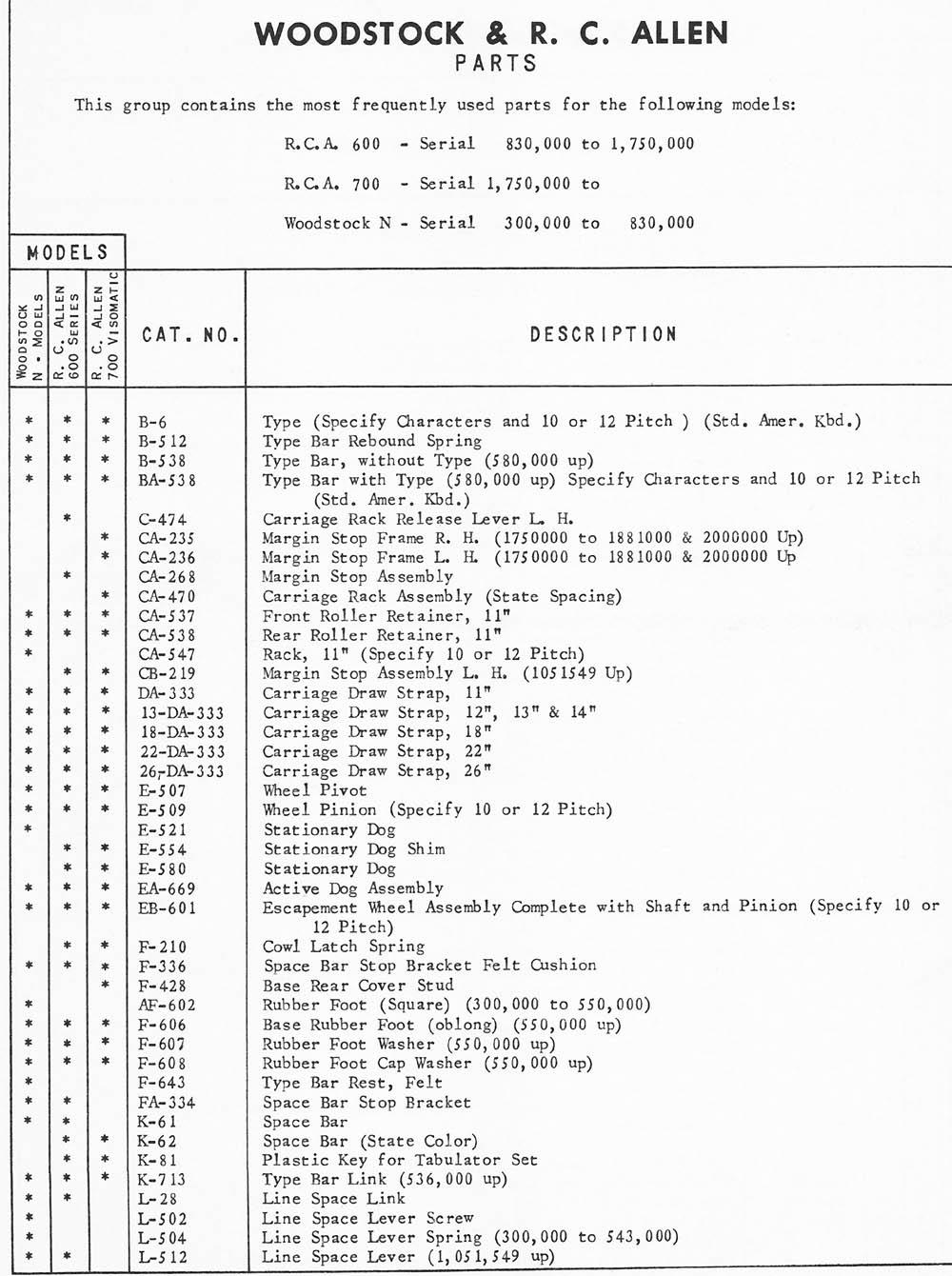 Typewriter Parts: R C  Allen & Woodstock | AMES Supply